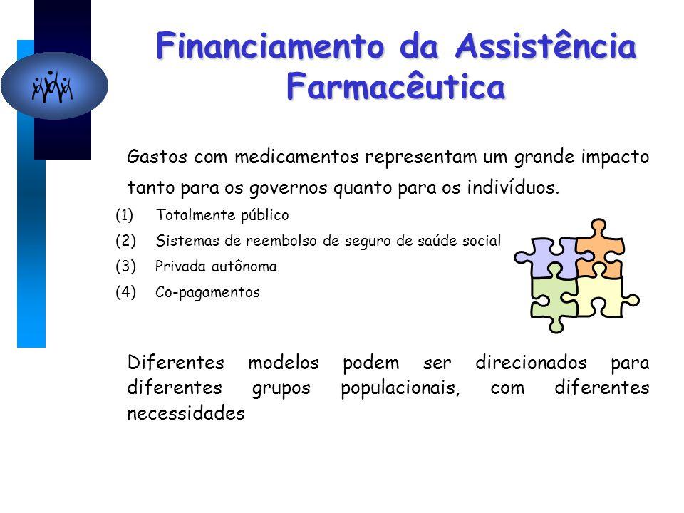 Financiamento da Assistência Farmacêutica Gastos com medicamentos representam um grande impacto tanto para os governos quanto para os indivíduos. (1)T