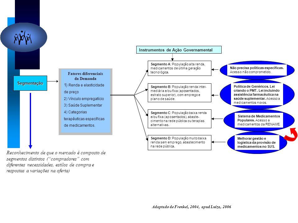Adaptado de Frenkel, 2004, apud Luiza, 2006 Segmentação Segmento A: População alta renda, medicamentos de última geração tecnológica. Segmento B: Popu