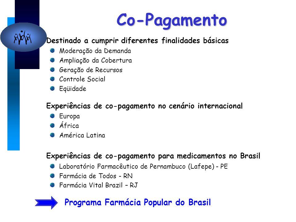 Co-Pagamento Destinado a cumprir diferentes finalidades básicas Moderação da Demanda Ampliação da Cobertura Geração de Recursos Controle Social Eqüidade Experiências de co-pagamento no cenário internacional Europa África América Latina Experiências de co-pagamento para medicamentos no Brasil Laboratório Farmacêutico de Pernambuco (Lafepe) - PE Farmácia de Todos - RN Farmácia Vital Brazil – RJ Programa Farmácia Popular do Brasil
