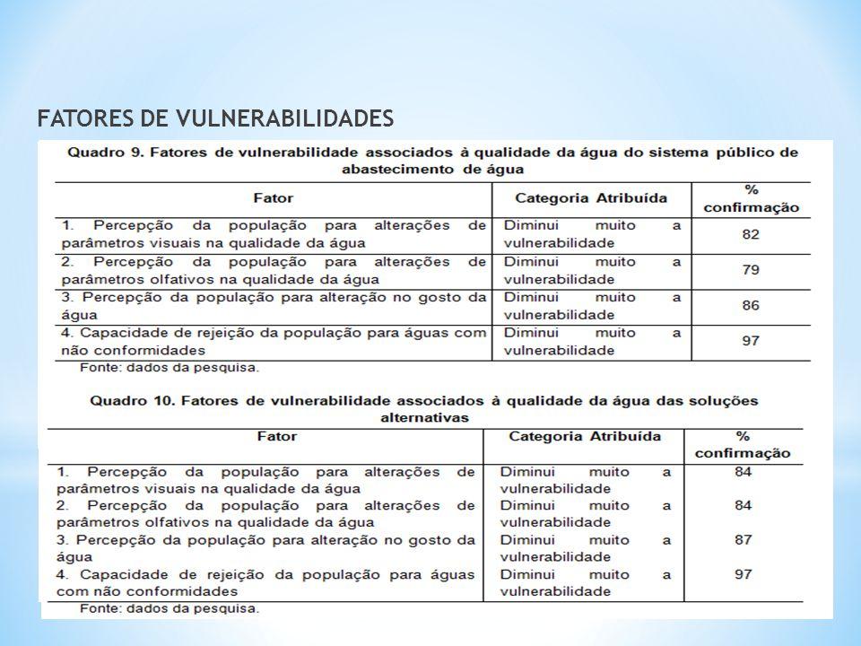 FATORES DE VULNERABILIDADES