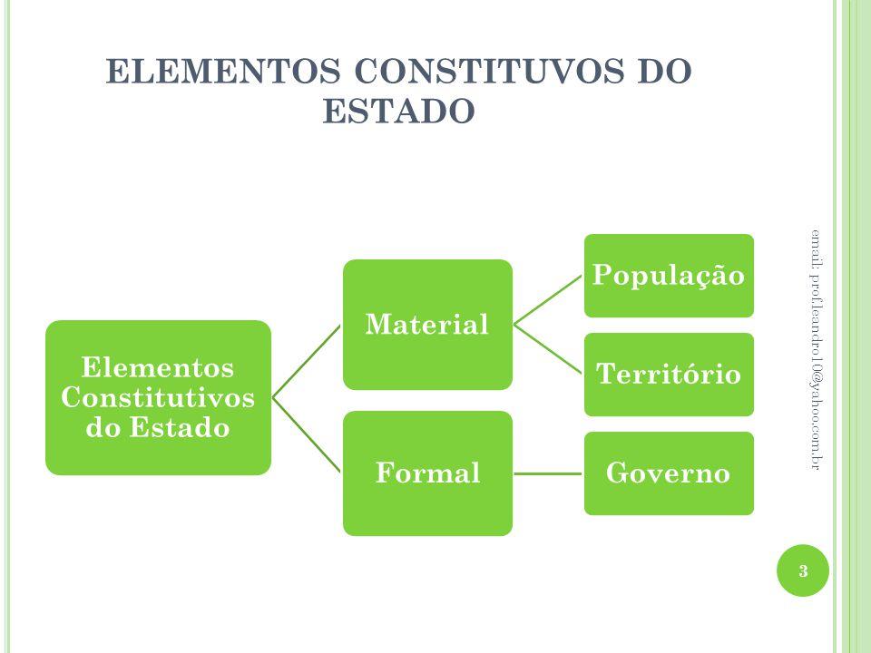 ELEMENTOS CONSTITUVOS DO ESTADO Elementos Constitutivos do Estado Material PopulaçãoTerritório Formal Governo 3 email: prof.leandro10@yahoo.com.br