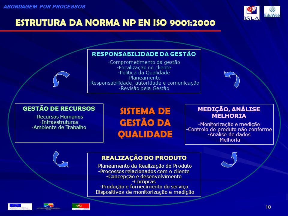 10 RESPONSABILIDADE DA GESTÃO -Comprometimento da gestão -Focalização no cliente -Política da Qualidade -Planeamento -Responsabilidade, autoridade e c