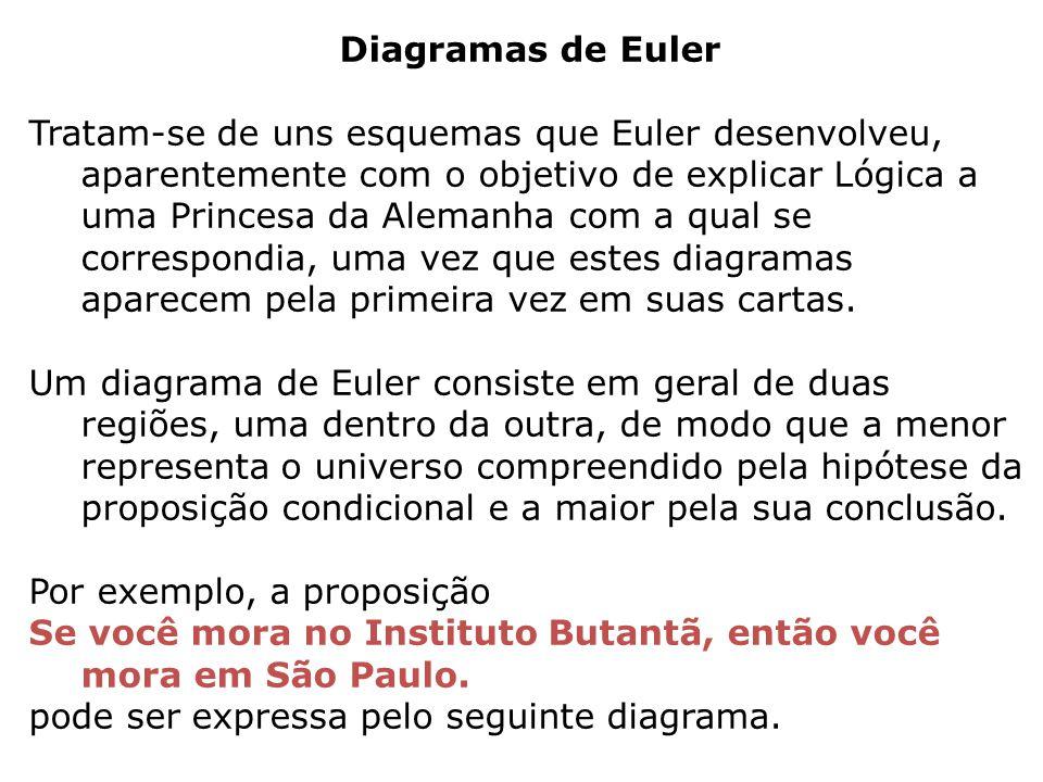 Diagramas de Euler Tratam-se de uns esquemas que Euler desenvolveu, aparentemente com o objetivo de explicar Lógica a uma Princesa da Alemanha com a q
