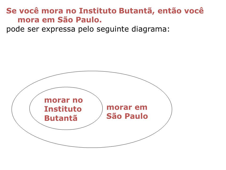 Se você mora no Instituto Butantã, então você mora em São Paulo. pode ser expressa pelo seguinte diagrama: morar no Instituto Butantã morar em São Pau