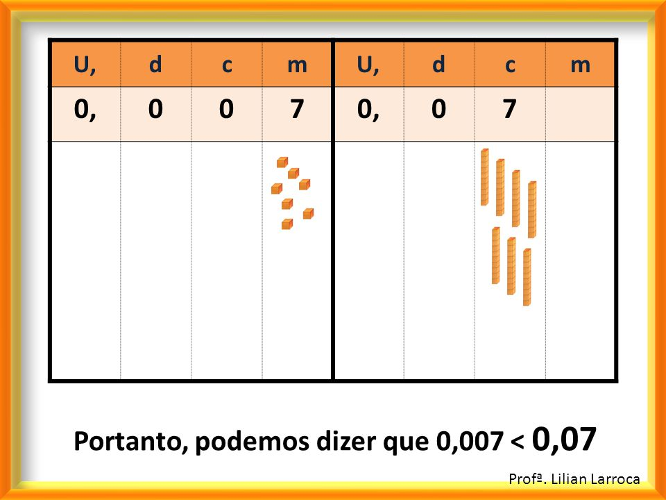 U,dcm dcm 0,007 07 Profª. Lilian Larroca Portanto, podemos dizer que 0,007 < 0,07