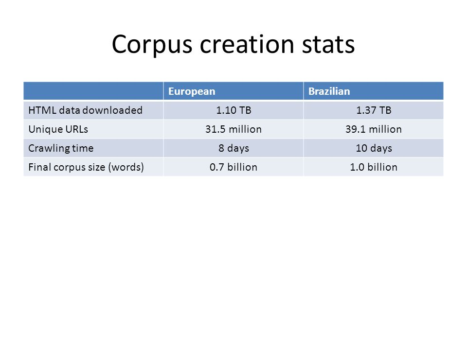 Corpus creation stats EuropeanBrazilian HTML data downloaded1.10 TB1.37 TB Unique URLs31.5 million39.1 million Crawling time8 days10 days Final corpus