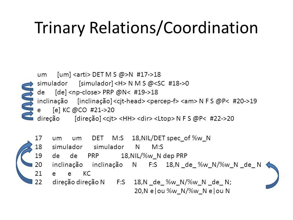 Trinary Relations/Coordination um [um] DET M S @>N #17->18 simulador [simulador] N M S @ 0 de [de] PRP @N 18 inclinação [inclinação] N F S @P 19 e [e] KC @CO #21->20 direção [direção] N F S @P 20 17 um um DET M:S 18,NIL/DET spec_of %w_N 18 simulador simulador N M:S 19 de de PRP 18,NIL/%w_N dep PRP 20 inclinação inclinação N F:S 18,N _de_ %w_N/%w_N _de_ N 21 e e KC 22 direção direção N F:S 18,N _de_ %w_N/%w_N _de_ N; 20,N e|ou %w_N/%w_N e|ou N