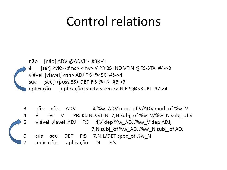 Control relations não [não] ADV @ADVL> #3->4 é [ser] V PR 3S IND VFIN @FS-STA #4->0 viável [viável] ADJ F S @ 4 sua [seu] DET F S @>N #6->7 aplicação [aplicação] N F S @ 4 3 não não ADV 4,%w_ADV mod_of V/ADV mod_of %w_V 4 é ser V PR:3S:IND:VFIN 7,N subj_of %w_V/%w_N subj_of V 5 viável viável ADJ F:S 4,V dep %w_ADJ/%w_V dep ADJ; 7,N subj_of %w_ADJ/%w_N subj_of ADJ 6 sua seu DET F:S 7,NIL/DET spec_of %w_N 7 aplicação aplicação N F:S