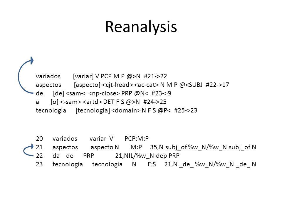 Reanalysis variados [variar] V PCP M P @>N #21->22 aspectos [aspecto] N M P @ 17 de [de] PRP @N 9 a [o] DET F S @>N #24->25 tecnologia [tecnologia] N F S @P 23 20 variados variar V PCP:M:P 21 aspectos aspecto N M:P 35,N subj_of %w_N/%w_N subj_of N 22 da de PRP 21,NIL/%w_N dep PRP 23 tecnologia tecnologia N F:S 21,N _de_ %w_N/%w_N _de_ N