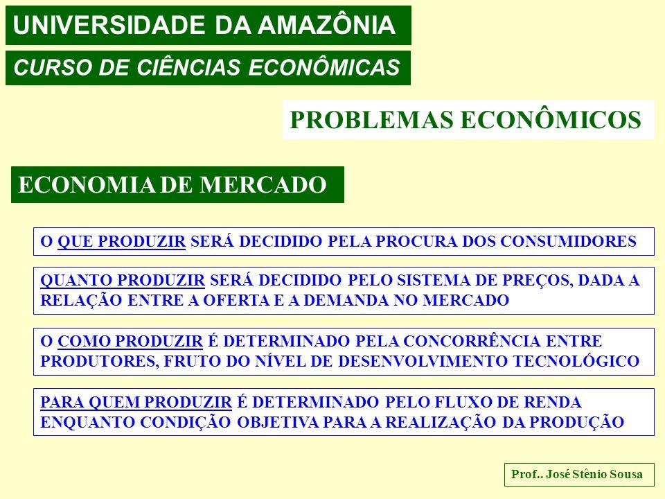 UNIVERSIDADE DA AMAZÔNIA CURSO DE CIÊNCIAS ECONÔMICAS Prof.. José Stênio Sousa MERCADO CURVAS DE TRANSFORMAÇÃO ALIMENTOS ARMAS AUMENTO NA QTE DOS RECU