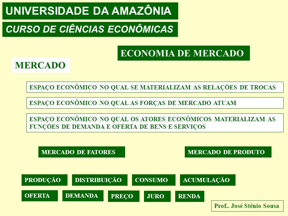 UNIVERSIDADE DA AMAZÔNIA CURSO DE CIÊNCIAS ECONÔMICAS Prof..