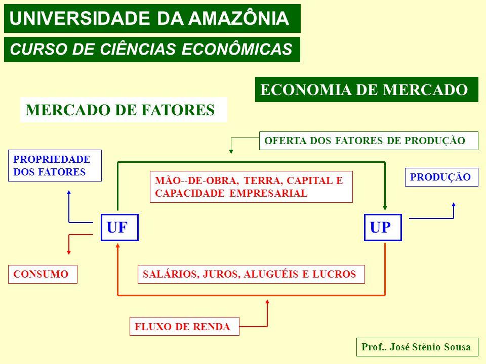 UNIVERSIDADE DA AMAZÔNIA CURSO DE CIÊNCIAS ECONÔMICAS Prof.. José Stênio Sousa ECONOMIA DE MERCADO MERCADO ESPAÇO ECONÔMICO NO QUAL SE MATERIALIZAM AS