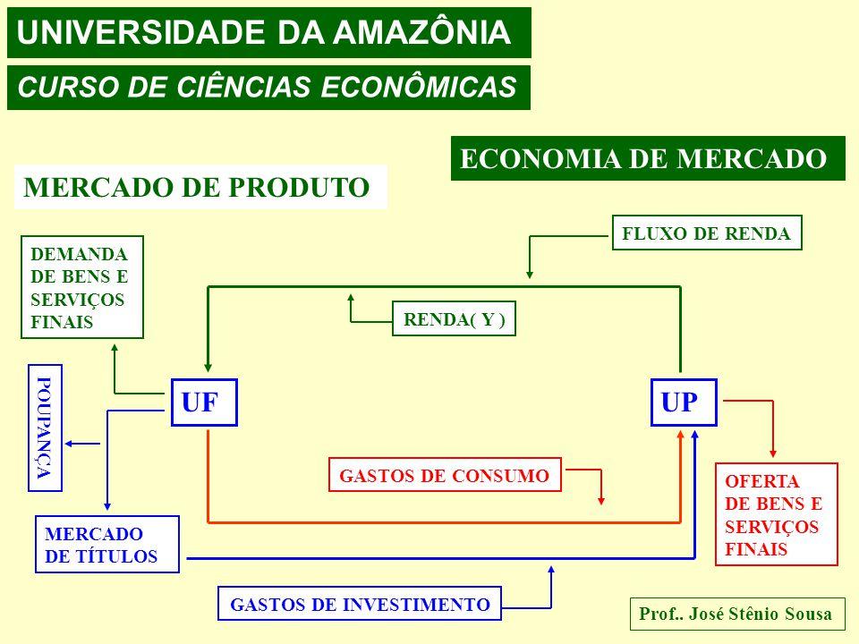 UNIVERSIDADE DA AMAZÔNIA CURSO DE CIÊNCIAS ECONÔMICAS Prof.. José Stênio Sousa ECONOMIA DE MERCADO MERCADO DE FATORES UFUP FLUXO MONETÁRIO DEMANDA F.P
