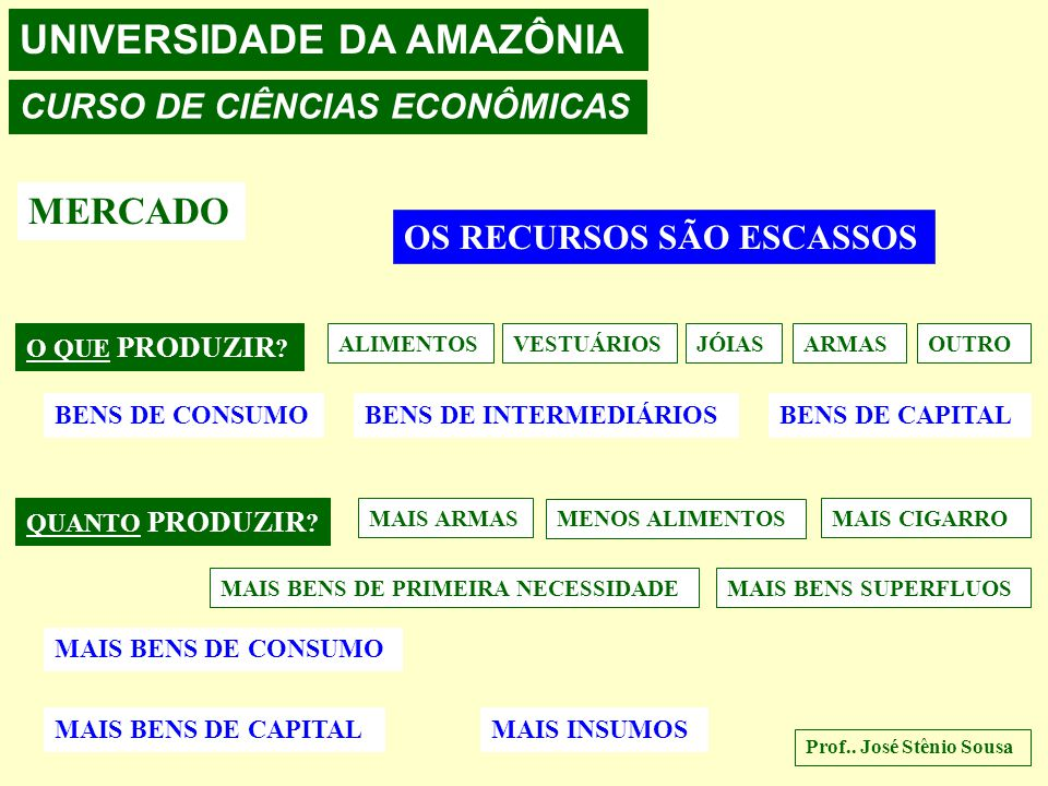 UNIVERSIDADE DA AMAZÔNIA CURSO DE CIÊNCIAS ECONÔMICAS MERCADO: PROBLEMAS ECONÔMICOS Prof.. José Stênio Sousa