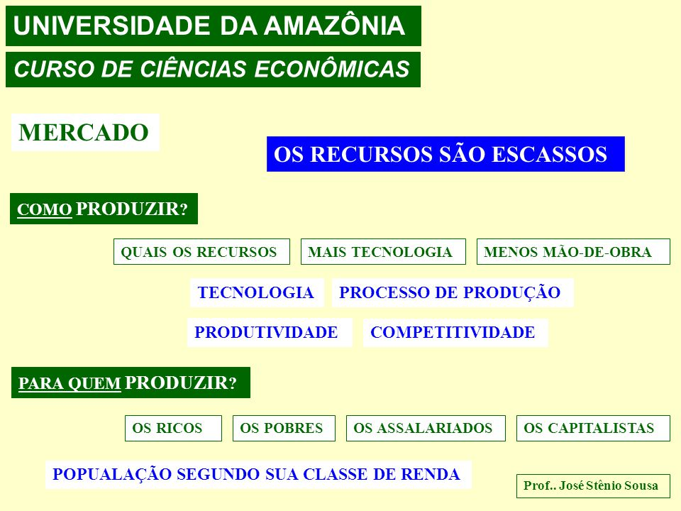 UNIVERSIDADE DA AMAZÔNIA CURSO DE CIÊNCIAS ECONÔMICAS MERCADO OS RECURSOS SÃO ESCASSOS O QUE PRODUZIR ? QUANTO PRODUZIR ? MAIS ARMAS ALIMENTOSVESTUÁRI