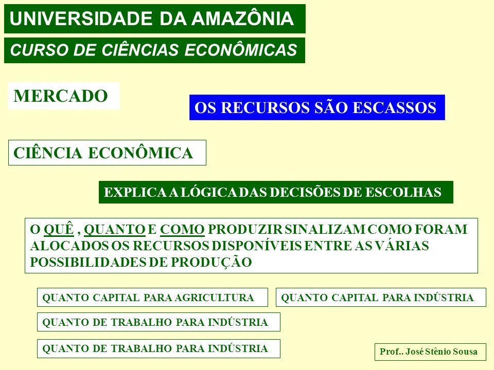 UNIVERSIDADE DA AMAZÔNIA CURSO DE CIÊNCIAS ECONÔMICAS MERCADO OS RECURSOS SÃO ESCASSOS CIÊNCIA ECONÔMICA EXPLICA A LÓGICA DAS DECISÕES DE ESCOLHAS O QUÊ, QUANTO E COMO PRODUZIR SINALIZAM COMO FORAM ALOCADOS OS RECURSOS DISPONÍVEIS ENTRE AS VÁRIAS POSSIBILIDADES DE PRODUÇÃO QUANTO CAPITAL PARA AGRICULTURAQUANTO CAPITAL PARA INDÚSTRIA QUANTO DE TRABALHO PARA INDÚSTRIA Prof..