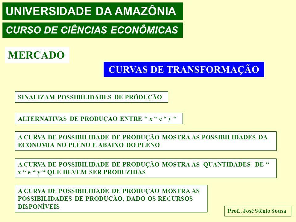 UNIVERSIDADE DA AMAZÔNIA CURSO DE CIÊNCIAS ECONÔMICAS MERCADO OS RECURSOS SÃO ESCASSOS CIÊNCIA ECONÔMICA EXPLICA A LÓGICA DAS DECISÕES DE ESCOLHAS O Q