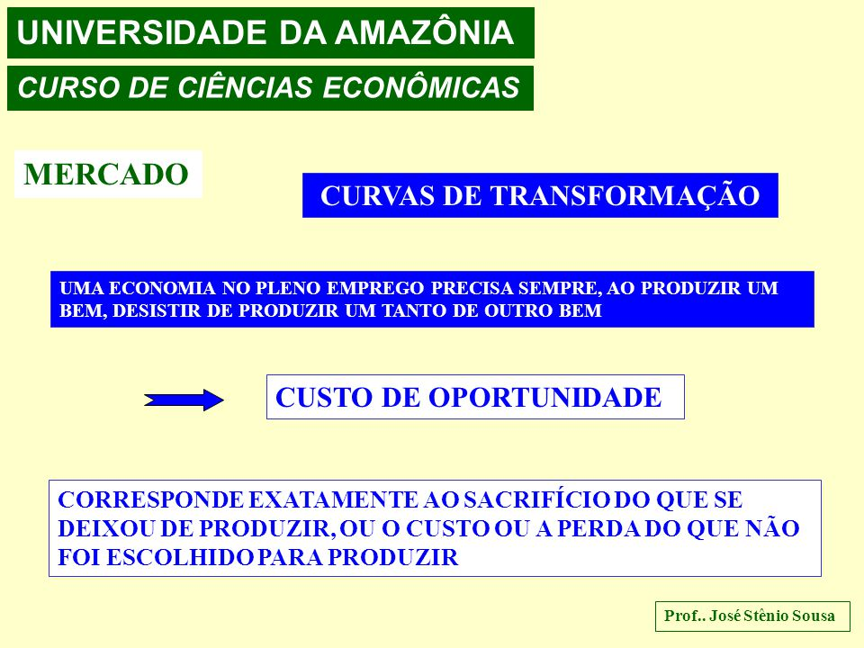 UNIVERSIDADE DA AMAZÔNIA CURSO DE CIÊNCIAS ECONÔMICAS MERCADO CURVAS DE TRANSFORMAÇÃO UMA ECONOMIA NO PLENO EMPREGO PRECISA SEMPRE, AO PRODUZIR UM BEM, DESISTIR DE PRODUZIR UM TANTO DE OUTRO BEM CUSTO DE OPORTUNIDADE CORRESPONDE EXATAMENTE AO SACRIFÍCIO DO QUE SE DEIXOU DE PRODUZIR, OU O CUSTO OU A PERDA DO QUE NÃO FOI ESCOLHIDO PARA PRODUZIR Prof..
