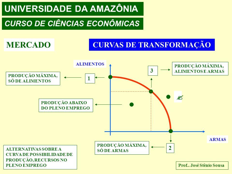 UNIVERSIDADE DA AMAZÔNIA CURSO DE CIÊNCIAS ECONÔMICAS MERCADO CURVAS DE TRANSFORMAÇÃO ALIMENTOS ARMAS  1 2 3 PRODUÇÃO MÁXIMA, SÓ DE ALIMENTOS PRODUÇÃO MÁXIMA, SÓ DE ARMAS PRODUÇÃO MÁXIMA, ALIMENTOS E ARMAS PRODUÇÃO ABAIXO DO PLENO EMPREGO ALTERNATIVAS SOBRE A CURVA DE POSSIBILIDADE DE PRODUÇÃO, RECURSOS NO PLENO EMPREGO Prof..
