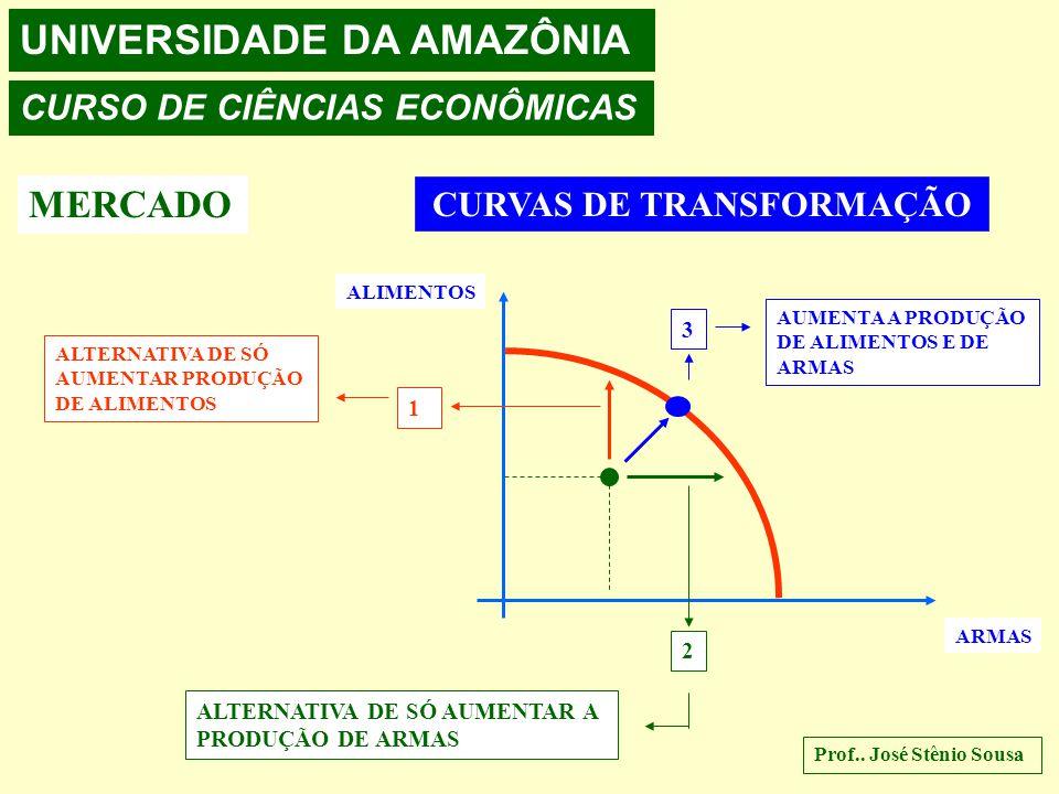 UNIVERSIDADE DA AMAZÔNIA CURSO DE CIÊNCIAS ECONÔMICAS MERCADO CURVAS DE TRANSFORMAÇÃO ALIMENTOS ARMAS 1 ALTERNATIVA DE SÓ AUMENTAR PRODUÇÃO DE ALIMENTOS 2 ALTERNATIVA DE SÓ AUMENTAR A PRODUÇÃO DE ARMAS 3 AUMENTA A PRODUÇÃO DE ALIMENTOS E DE ARMAS Prof..