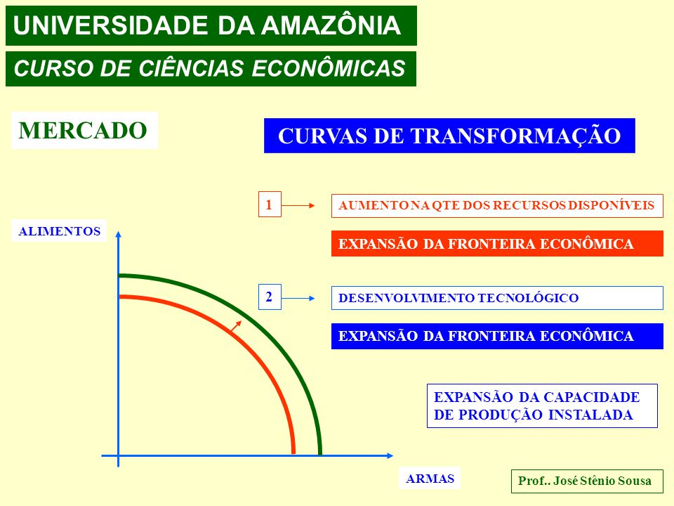 UNIVERSIDADE DA AMAZÔNIA CURSO DE CIÊNCIAS ECONÔMICAS MERCADO CURVAS DE TRANSFORMAÇÃO ALIMENTOS ARMAS 1 ALTERNATIVA DE SÓ AUMENTAR PRODUÇÃO DE ALIMENT