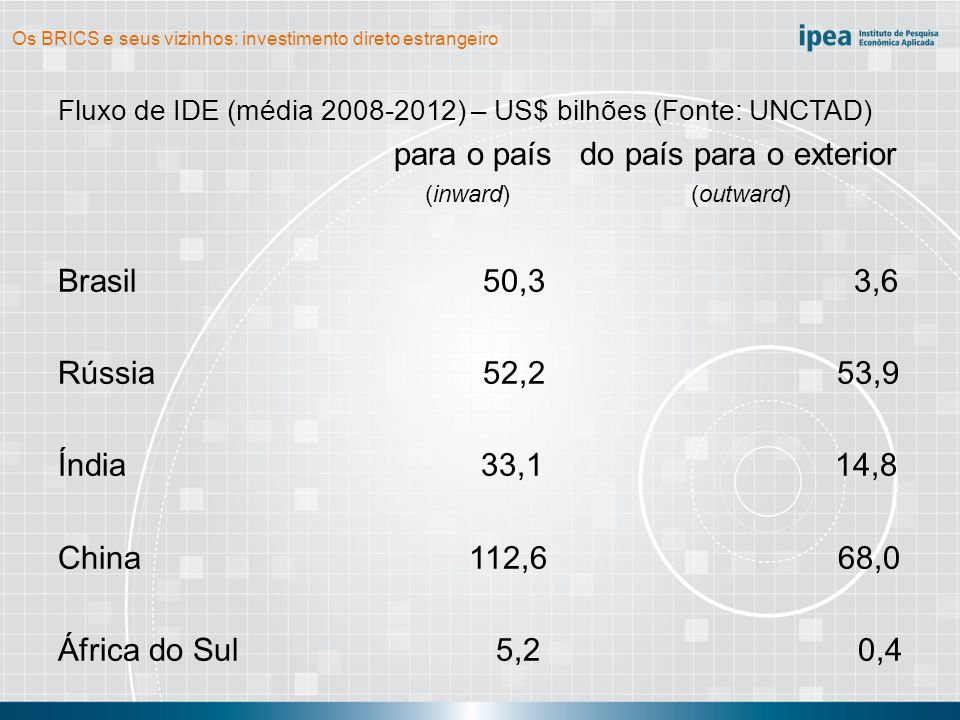 Os BRICS e seus vizinhos: investimento direto estrangeiro Fluxo de IDE (média 2008-2012) – US$ bilhões (Fonte: UNCTAD) para o país do país para o exterior (inward) (outward) Brasil 50,3 3,6 Rússia 52,2 53,9 Índia 33,1 14,8 China 112,6 68,0 África do Sul 5,2 0,4