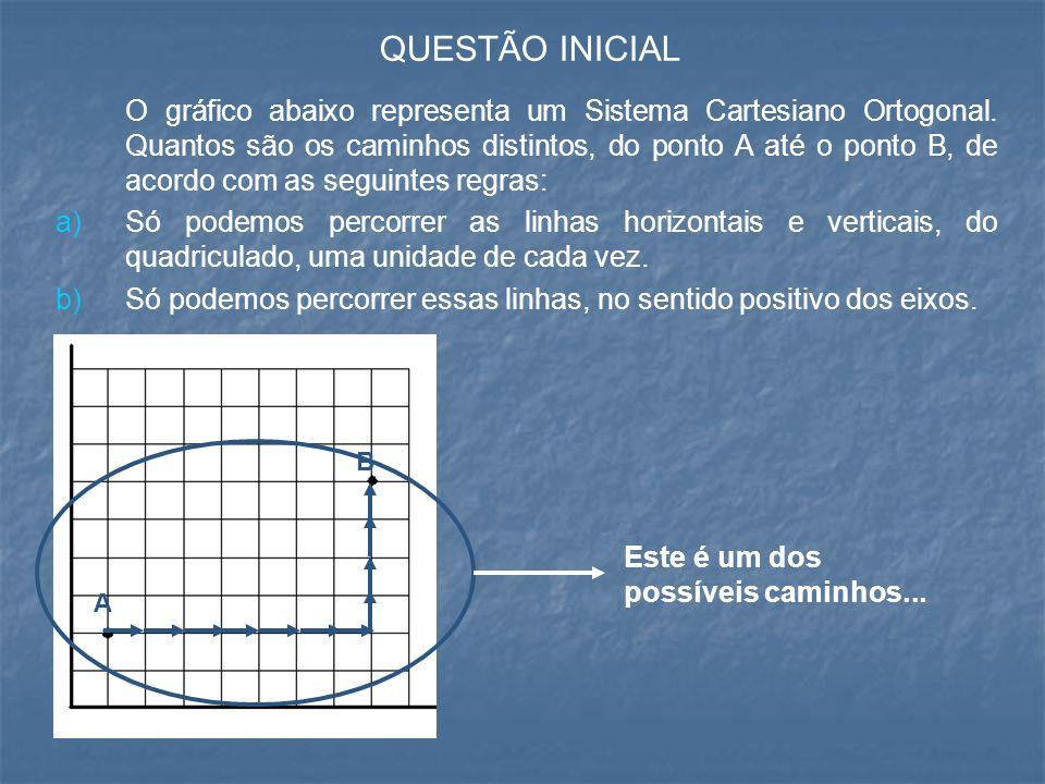 QUESTÃO INICIAL O gráfico abaixo representa um Sistema Cartesiano Ortogonal. Quantos são os caminhos distintos, do ponto A até o ponto B, de acordo co
