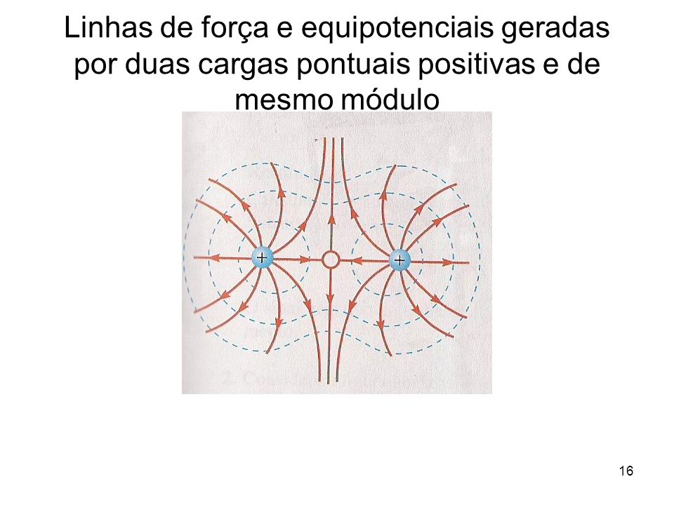 16 Linhas de força e equipotenciais geradas por duas cargas pontuais positivas e de mesmo módulo