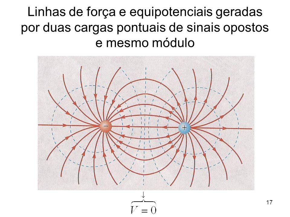17 Linhas de força e equipotenciais geradas por duas cargas pontuais de sinais opostos e mesmo módulo