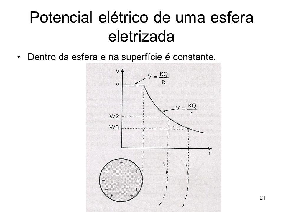 21 Potencial elétrico de uma esfera eletrizada Dentro da esfera e na superfície é constante.