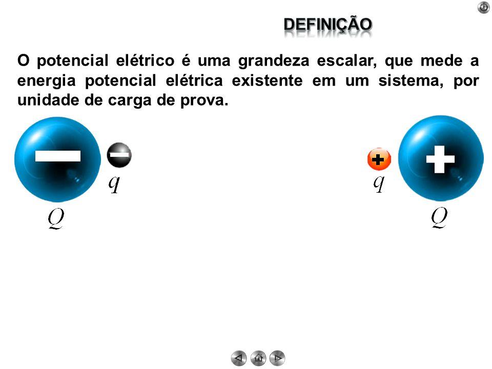 O potencial elétrico é uma grandeza escalar, que mede a energia potencial elétrica existente em um sistema, por unidade de carga de prova.