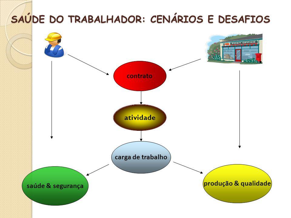 SAÚDE DO TRABALHADOR: CENÁRIOS E DESAFIOS atividade produção & qualidade contrato saúde & segurança carga de trabalho