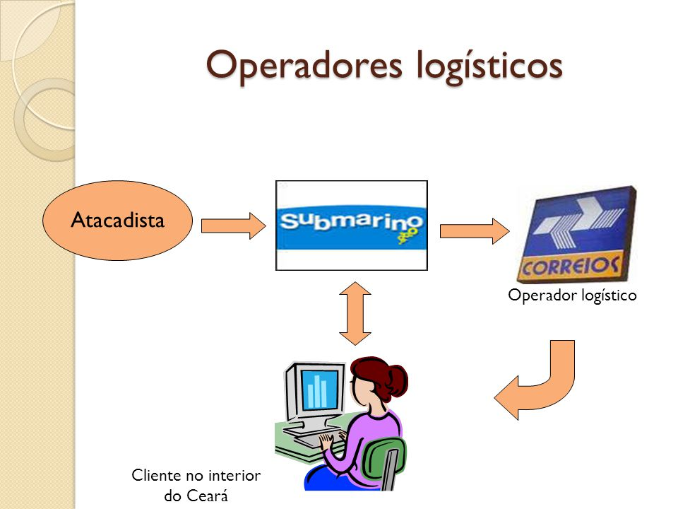 Operadores logísticos Atacadista Operador logístico Cliente no interior do Ceará
