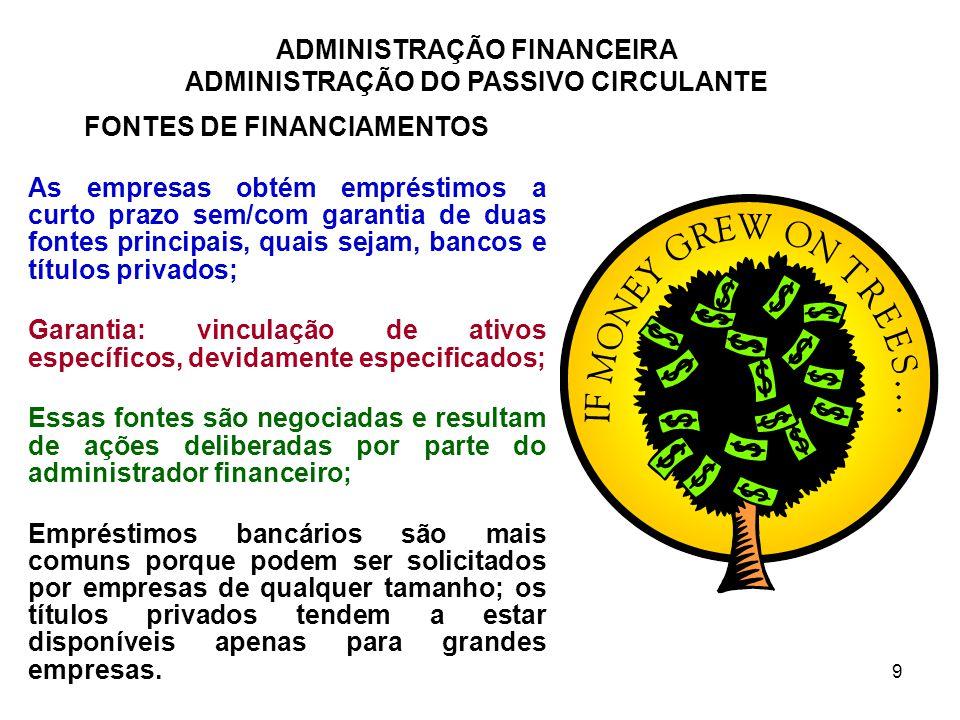 ADMINISTRAÇÃO FINANCEIRA ADMINISTRAÇÃO DO PASSIVO CIRCULANTE 10 FONTES DE FINANCIAMENTOS A CURTO PRAZO NÃO GARANTIDOS 1.EMPRÉSTIMOS BANCÁRIOS Tipos de Empréstimos (Amortizável e Auto Liquidável); Avaliação do Risco; Taxa de Juros de Empréstimo (Taxas preferenciais, fixas e flutuantes); Regime de Juros Compostos; Operações com Notas Promissórias; Linhas de Crédito (não garantido) X Crédito Rotativo (garantido); Taxas (preferenciais, fixas, flutuantes, pré ou pós-fixadas); Cláusulas Restritivas; Ágio ou Deságio Saldo médio, taxas administrativas, reciprocidades, impostos; Zeragem Anual (observação empréstimos no Brasil); Riscos e Variações Cambiais.