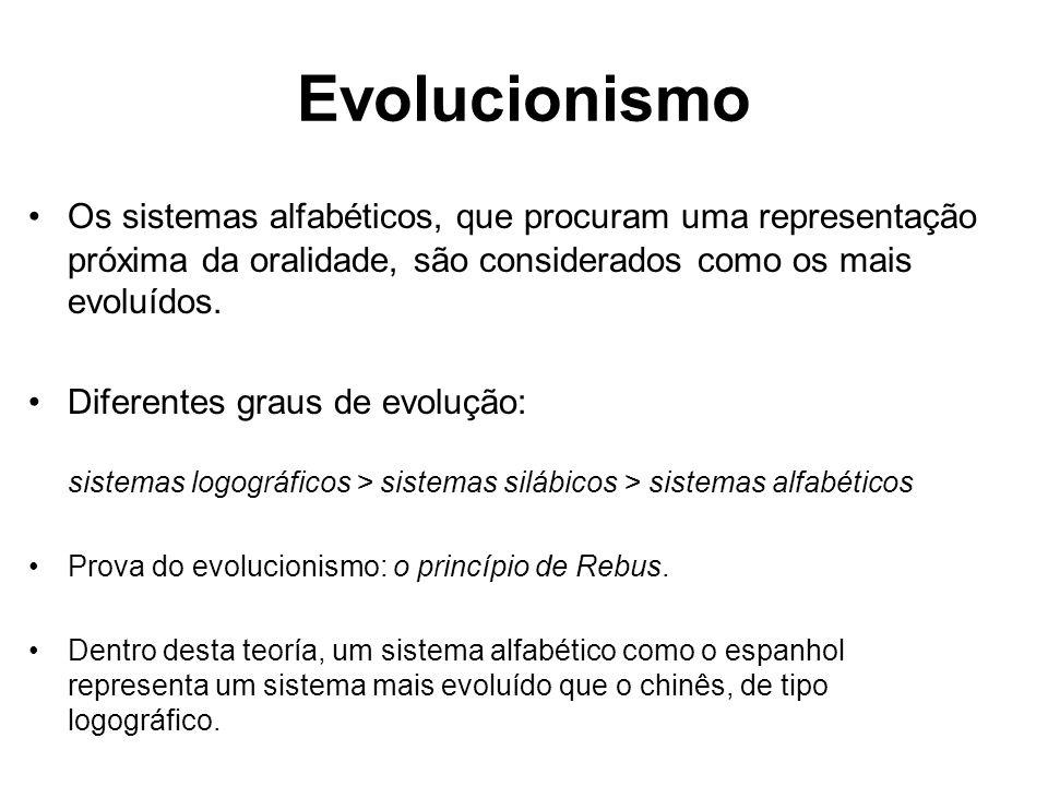 Evolucionismo Os sistemas alfabéticos, que procuram uma representação próxima da oralidade, são considerados como os mais evoluídos. Diferentes graus