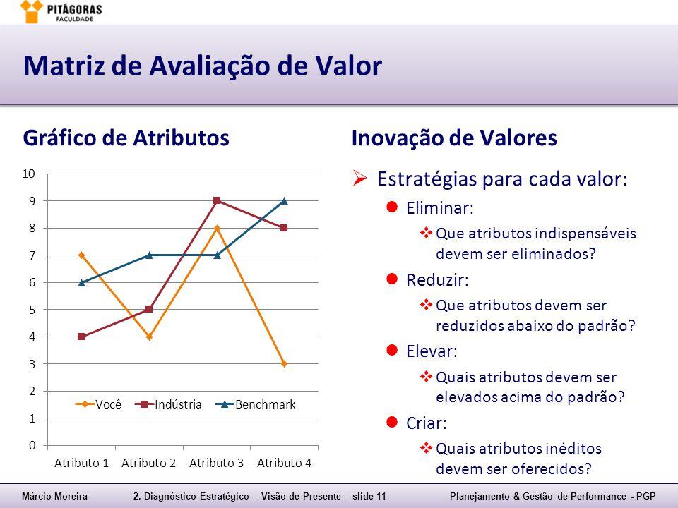 Márcio Moreira2. Diagnóstico Estratégico – Visão de Presente – slide 11Planejamento & Gestão de Performance - PGP Matriz de Avaliação de Valor Gráfico