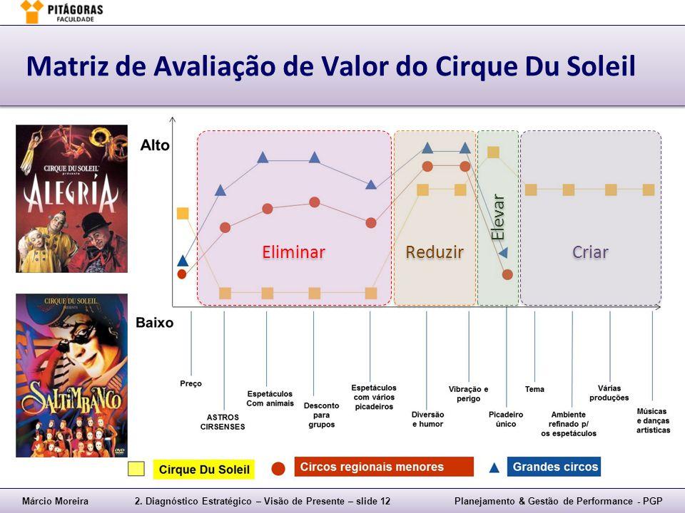 Márcio Moreira2. Diagnóstico Estratégico – Visão de Presente – slide 12Planejamento & Gestão de Performance - PGP Matriz de Avaliação de Valor do Cirq
