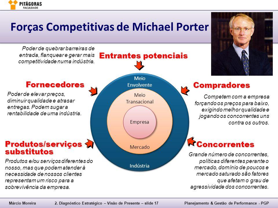 Márcio Moreira2. Diagnóstico Estratégico – Visão de Presente – slide 17Planejamento & Gestão de Performance - PGP Meio Envolvente Indústria Meio Envol