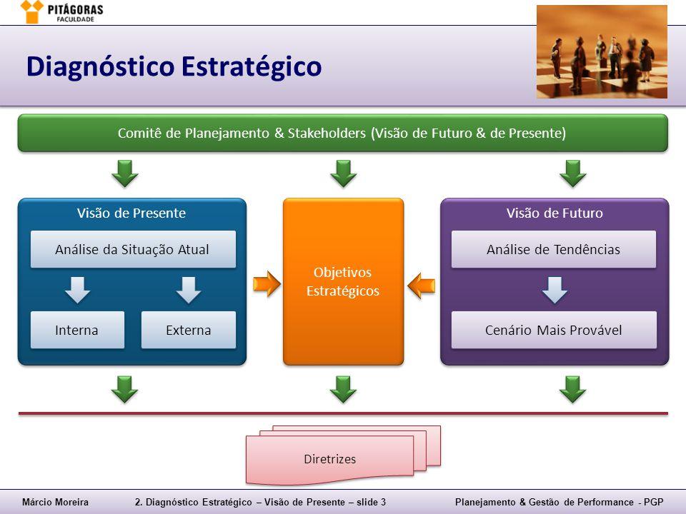 Márcio Moreira2. Diagnóstico Estratégico – Visão de Presente – slide 3Planejamento & Gestão de Performance - PGP Diagnóstico Estratégico Comitê de Pla