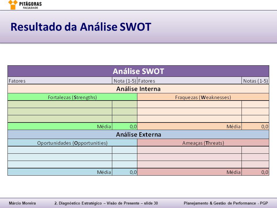 Márcio Moreira2. Diagnóstico Estratégico – Visão de Presente – slide 30Planejamento & Gestão de Performance - PGP Resultado da Análise SWOT