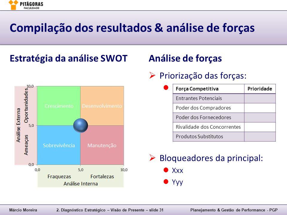 Márcio Moreira2. Diagnóstico Estratégico – Visão de Presente – slide 31Planejamento & Gestão de Performance - PGP Compilação dos resultados & análise