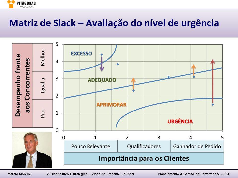 Márcio Moreira2. Diagnóstico Estratégico – Visão de Presente – slide 9Planejamento & Gestão de Performance - PGP Matriz de Slack – Avaliação do nível