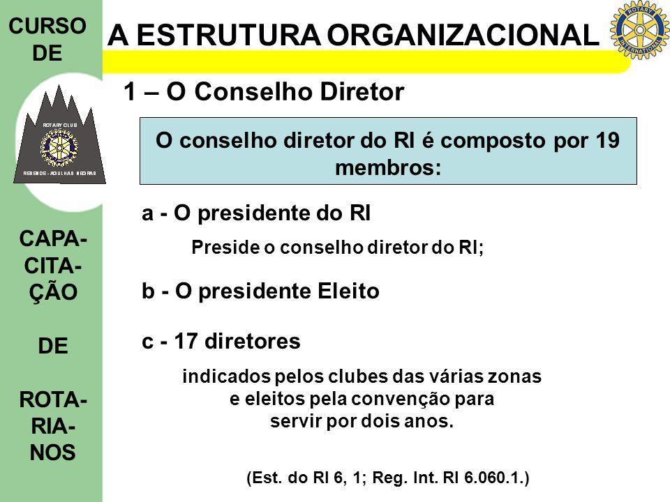 A ESTRUTURA ORGANIZACIONAL CURSO DE CAPA- CITA- ÇÃO DE ROTA- RIA- NOS 1 – O Conselho Diretor indicados pelos clubes das várias zonas e eleitos pela co