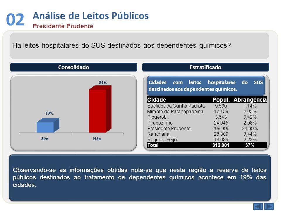Consolidado 02 Estratificado Há leitos hospitalares do SUS destinados aos dependentes químicos.