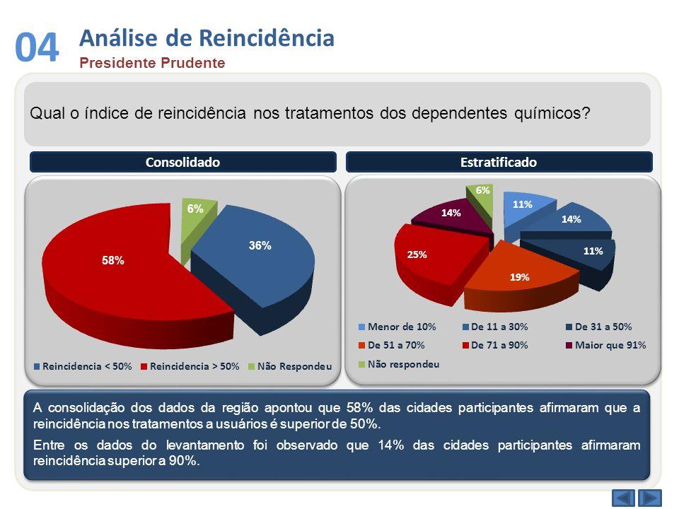 Análise de Reincidência Presidente Prudente 04 Qual o índice de reincidência nos tratamentos dos dependentes químicos.