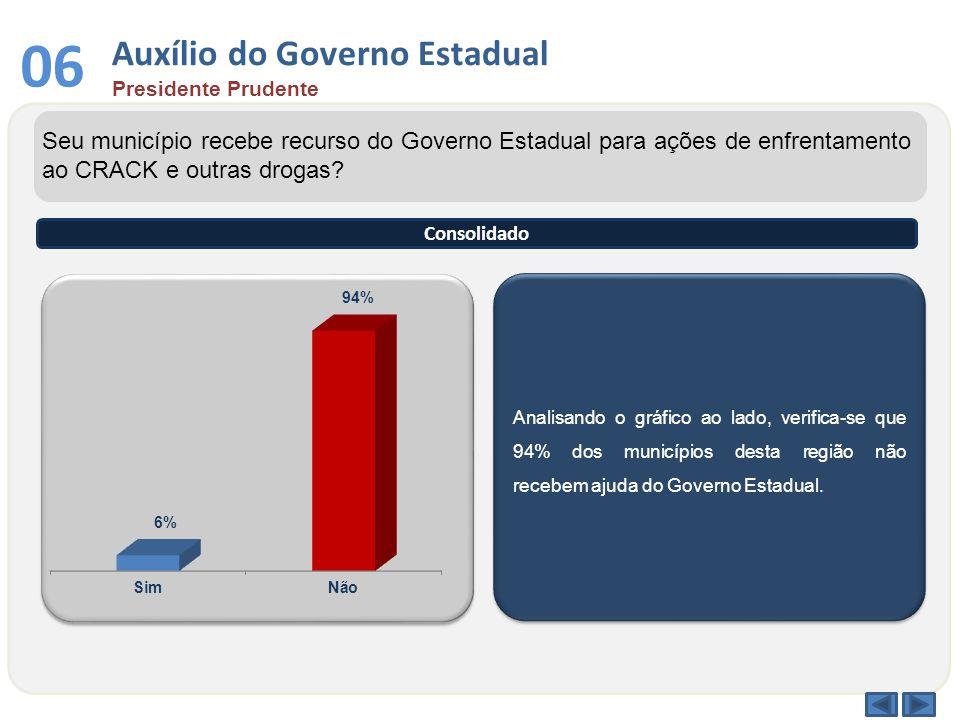 Auxílio do Governo Estadual Presidente Prudente 06 Analisando o gráfico ao lado, verifica-se que 94% dos municípios desta região não recebem ajuda do Governo Estadual.