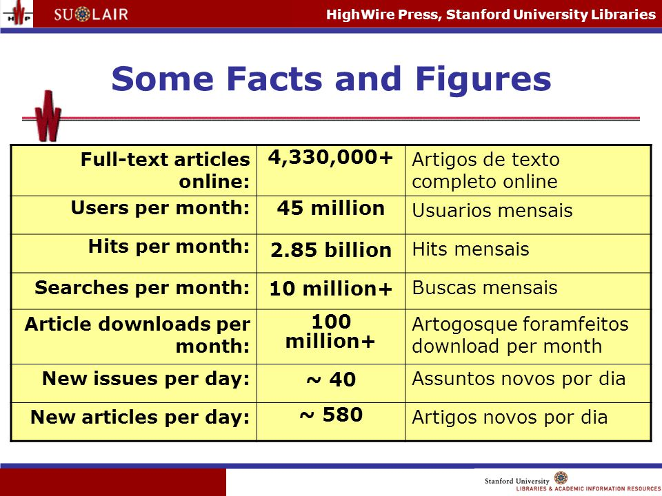 HighWire Press, Stanford University Libraries Some Facts and Figures Full-text articles online: 4,330,000+ Artigos de texto completo online Users per