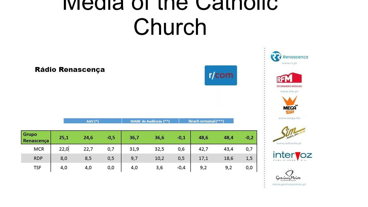 Media of the Catholic Church Rádio Renascença AIC (Press Association of Christian Inspiration) regional newspapers 500 titles 176 members Circulation > 2 million