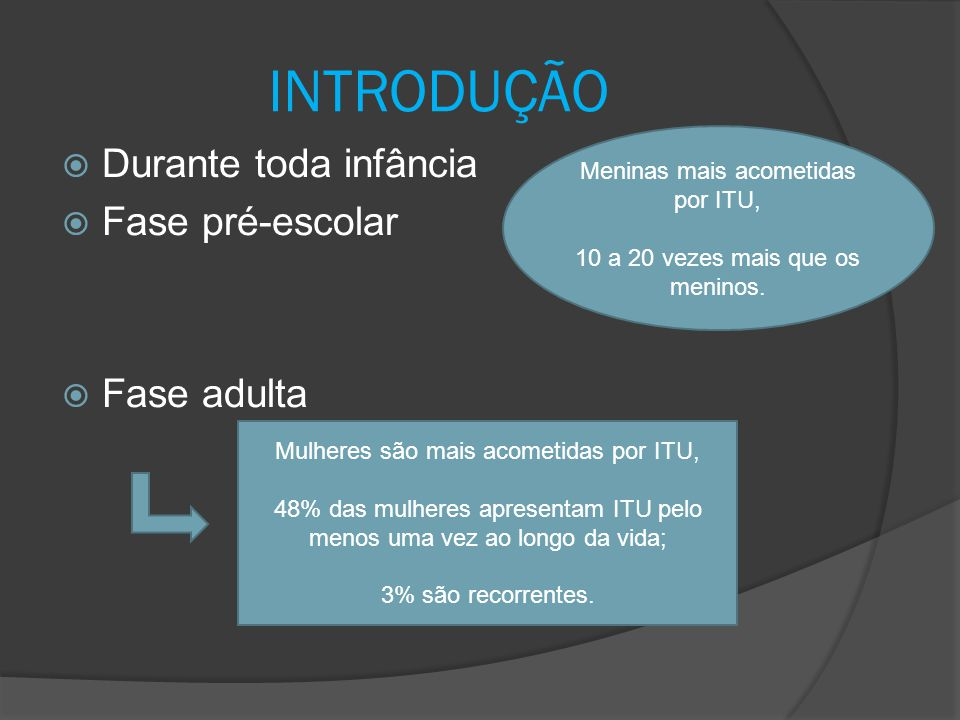 INTRODUÇÃO  Durante toda infância  Fase pré-escolar  Fase adulta Meninas mais acometidas por ITU, 10 a 20 vezes mais que os meninos. Mulheres são m
