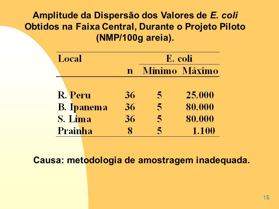 15 Amplitude da Dispersão dos Valores de E. coli Obtidos na Faixa Central, Durante o Projeto Piloto (NMP/100g areia). Causa: metodologia de amostragem